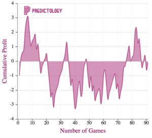 arsenal_home_win_predictology