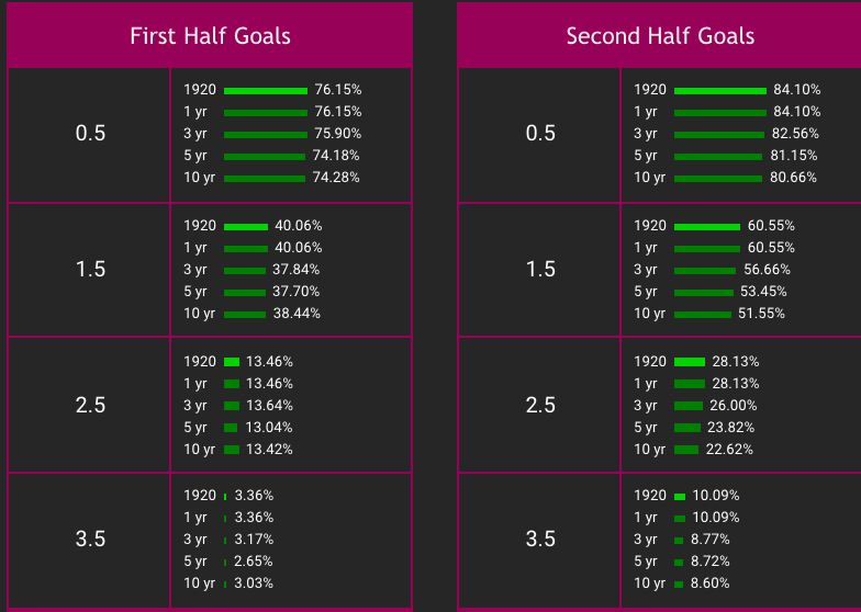 second half betting strategy